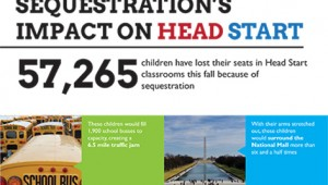 Sequestration Impact on Head Start NHSA