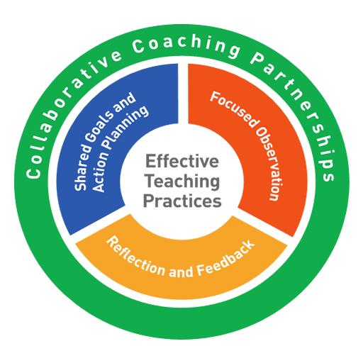 Practice-Based Coaching: Leadership Academy