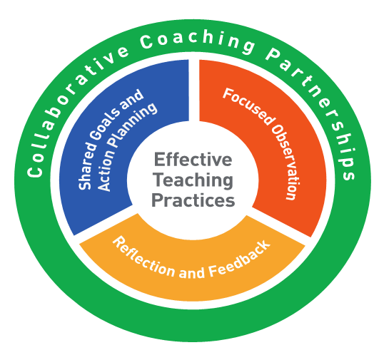 2019 Practice-Based Coaching: Training Institute